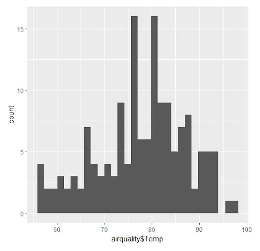 qplot(airquality$Temp) - ggplot2