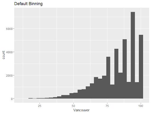 Default Binning