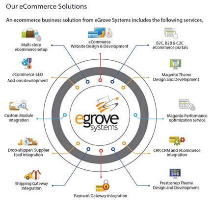 eCommerce Solutions | grovecart