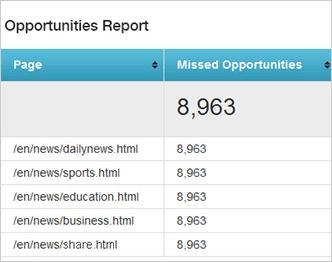 Missed Oppurtunity Reports