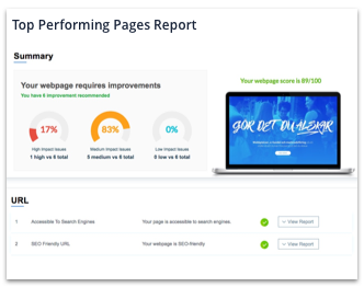 Top Performing Pages