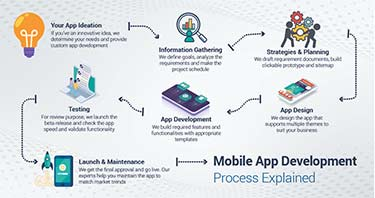 The Challenges of Offshore Mobile App Development
