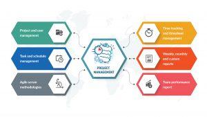 project-management-solution